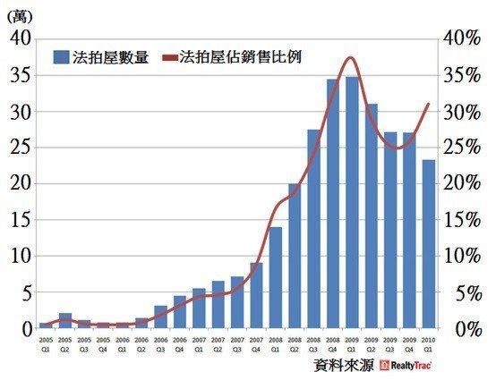 圖5:2005~2010年美國法拍屋數量