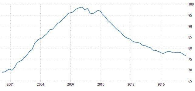 圖6:2001~2018年美國家戶負債對GDP比率變化(%)