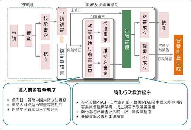 圖1:未來台灣發明、設計專利核駁複審流程規劃 (資料來源:專利商標審查及爭議業務...