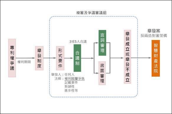 圖2:未來台灣專利權舉發流程規劃 (資料來源:專利商標審查及爭議業務修法芻議,經...