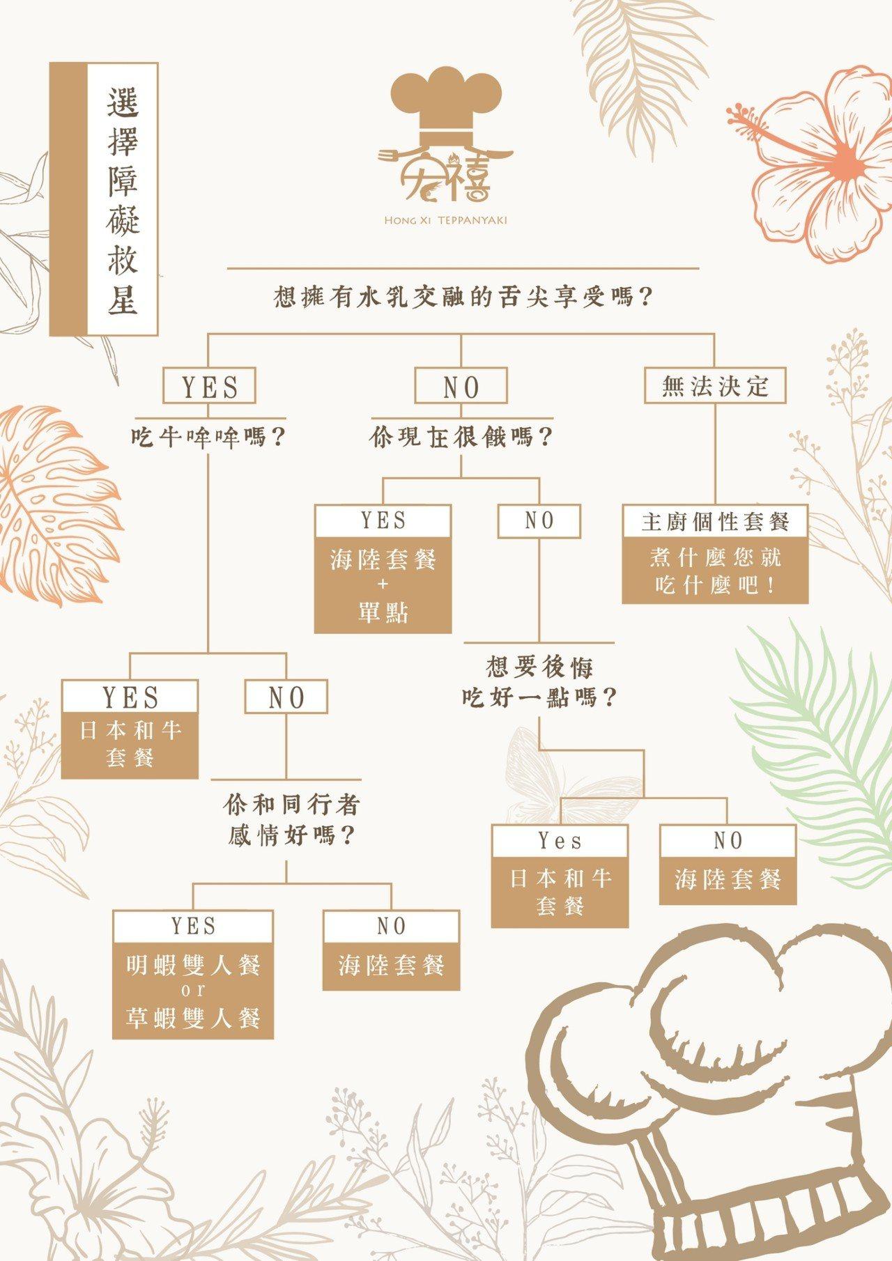 宏禧鐵板燒寶山旗艦店推出「選擇障礙救星」菜單。記者張雅婷/攝影