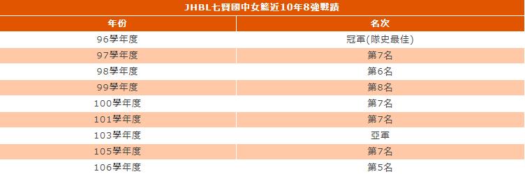 資料來源/七賢國中 製表/徐如宜