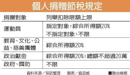 個人捐贈節稅規定資料來源/採訪整理 製表/翁至威