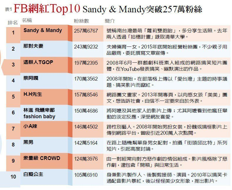 台灣FB網紅Top10排行榜。圖片提供/遠見