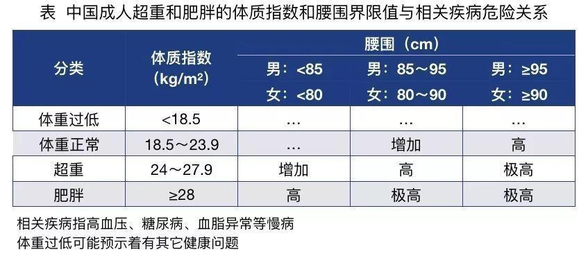 圖片來源:《中國成人超重和肥胖症預防控制指南(試行)》