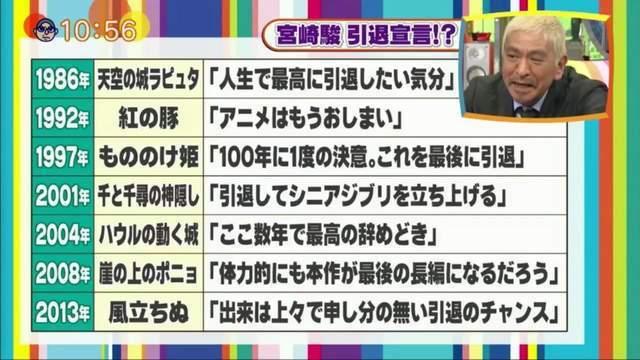 宮崎駿引退全紀錄。