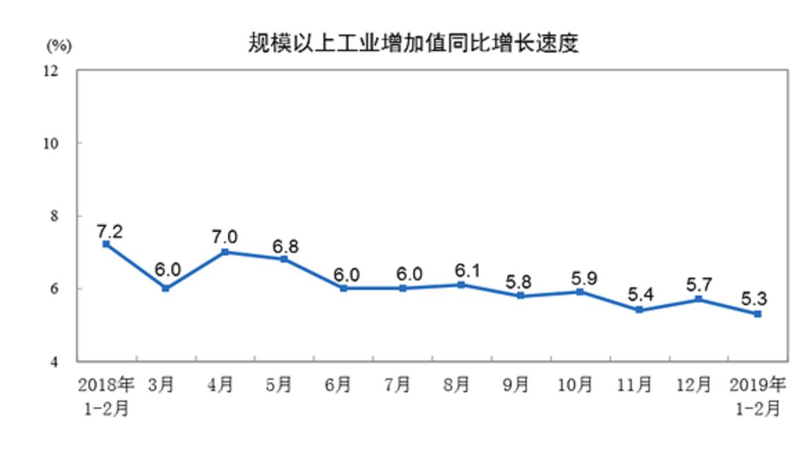 大陸工業增加值年增率。圖/大陸國家統計局