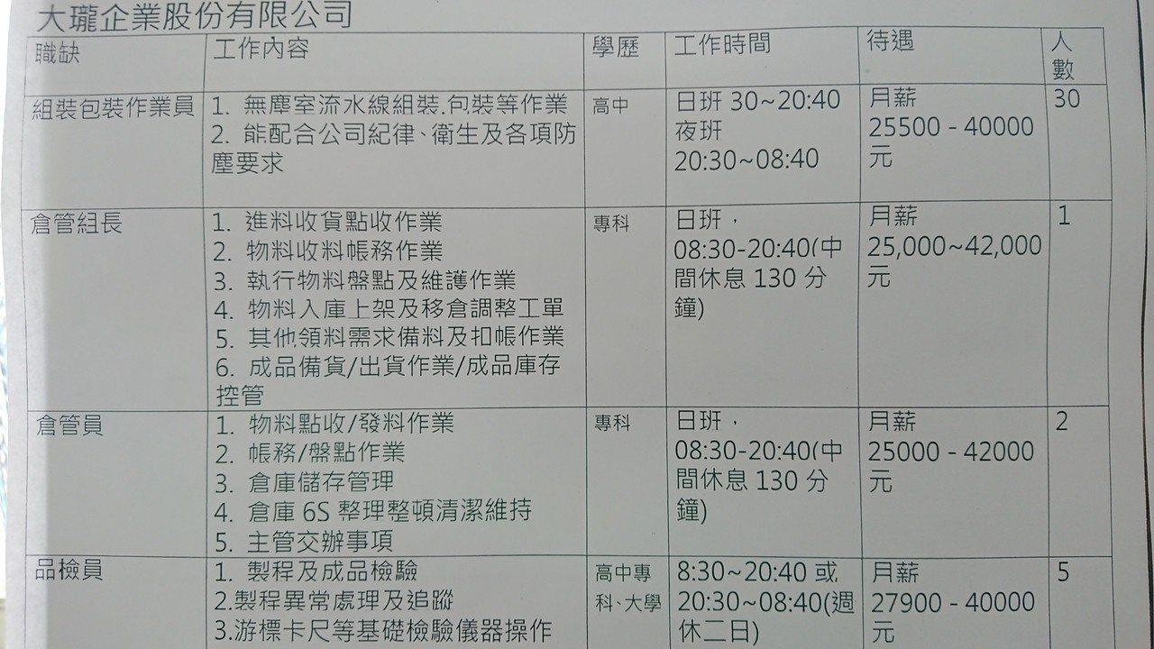 嘉義縣鹿草鄉西井活動中心的徵才活動, 薪資從2萬餘元到10萬不等。記者卜敏正/攝...