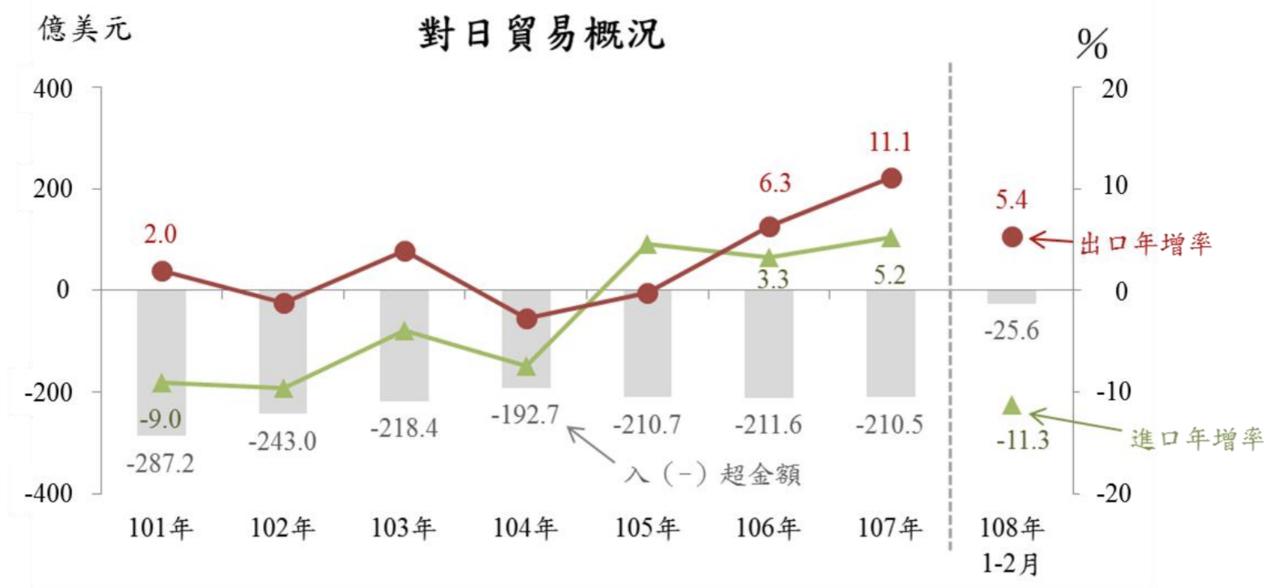 我國對日本貿易長年呈現入超,2011年以來入超呈下降走勢,2016年略回升後,近...