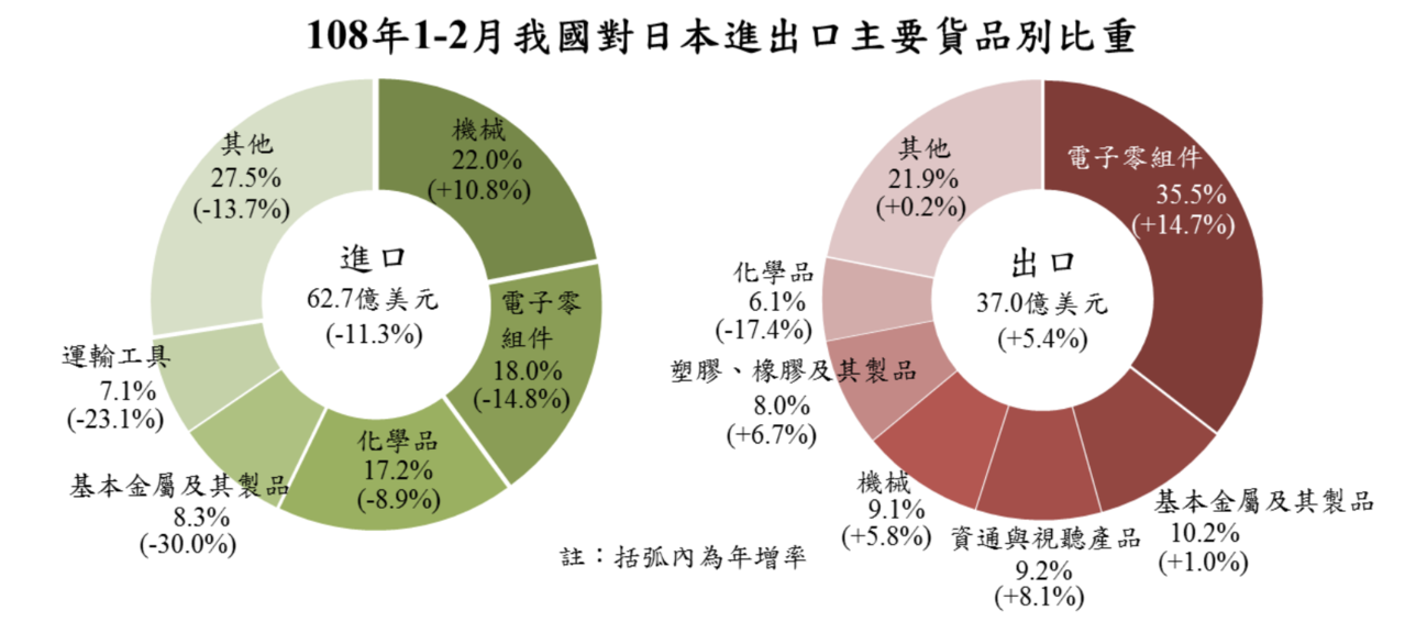 今年1、2月我國對日本進出口主要貨品別比重及年增減變動。圖/主計總處提供