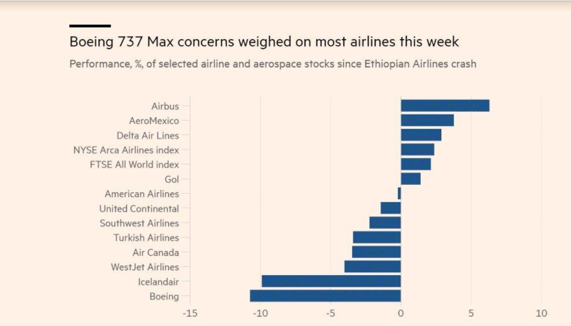 本周來全球主要航空公司股價漲跌幅。空中巴士漲幅最大,達美航空名列第三,波音股價大...