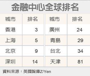 上海金融中心全球排名第五。 (本報系資料庫)