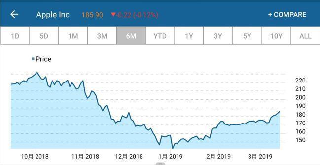 蘋果近月股價走勢圖 取自CNBC