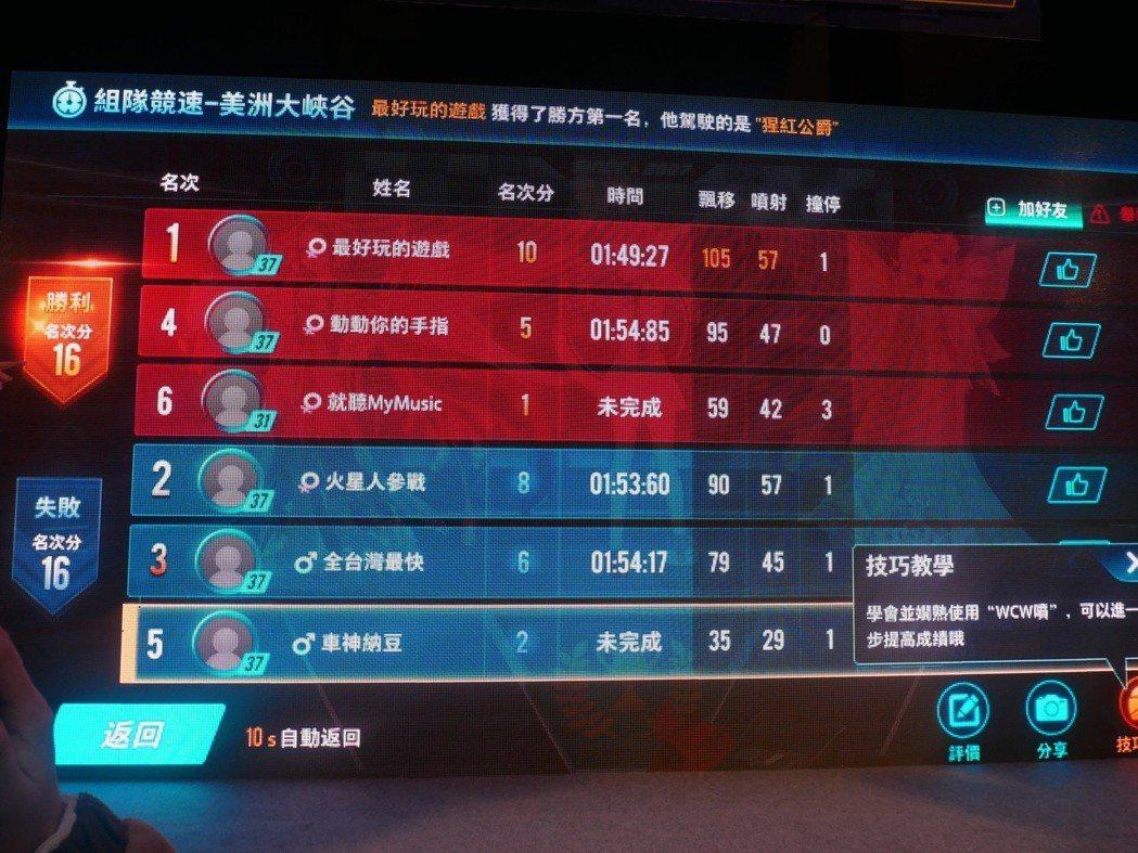 藝人納豆和玩家一同進行對戰,雖然最後戰績吊車尾但仍在遊戲中數度展示甩尾、超車的好...