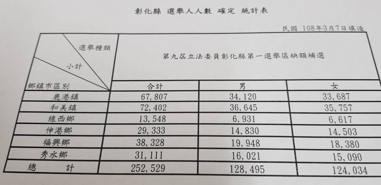 彰化縣第一選區立委補選的選舉人數共25萬2529票。記者何烱榮/翻攝