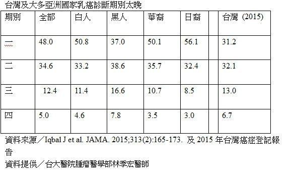 台灣及大多亞洲國家乳癌診斷期別太晚。