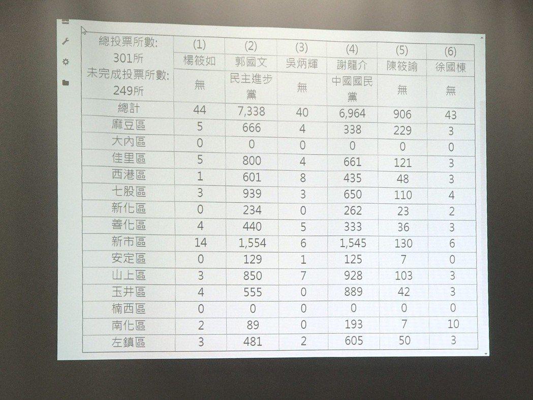 南市選委會統計,截至4時40分,301投開票所已開出249個投開票所。記者鄭維真...