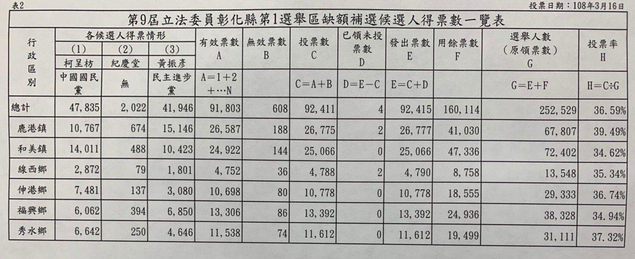 彰化縣第一選區立委補選,縣選委會公布的最後開票結果。記者何烱榮/攝影