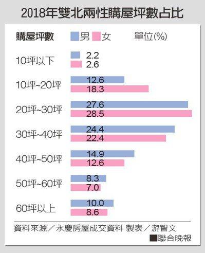 2018年雙北兩性購屋坪數占比資料來源/永慶房屋成交資料 製表/游智文