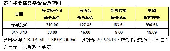 主要債券基金資金流向。記者王奐敏/製表