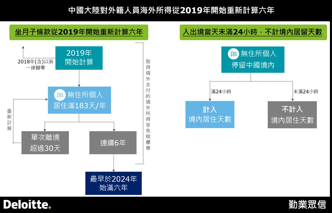 中國大陸34號公告懶人包。 勤業眾信提供