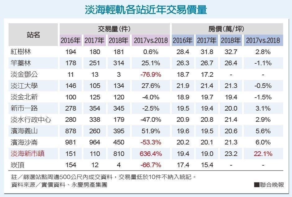 資料來源:實價資料、永慶房產