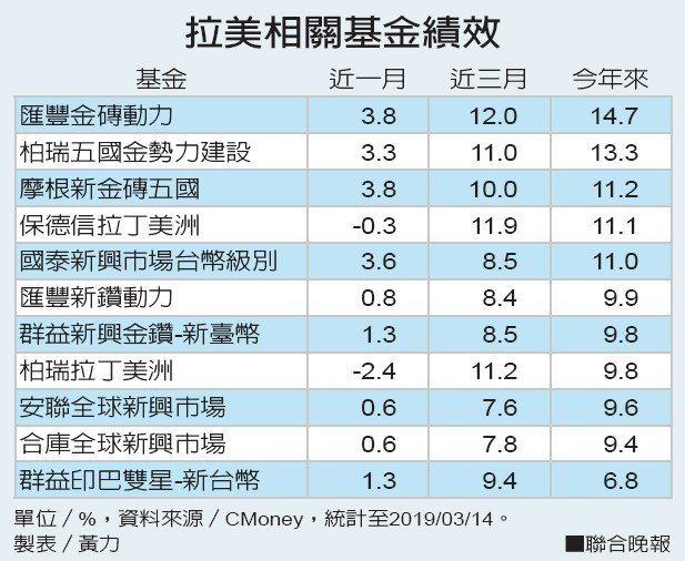 拉美相關基金績效資料來源/CMoney 製表/黃力