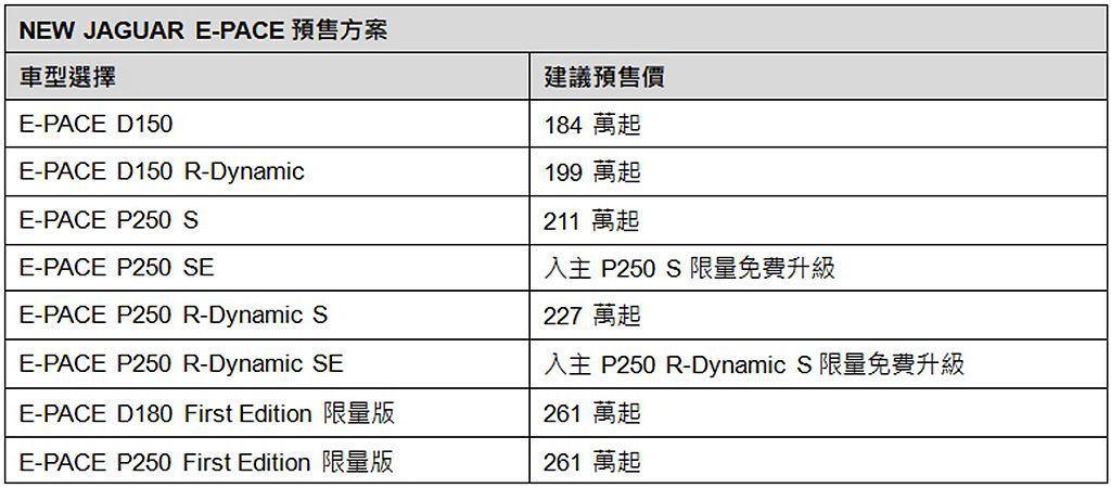 Jaguar F-TYPE台灣預售優惠。 圖/Jaguar Taiwan提供