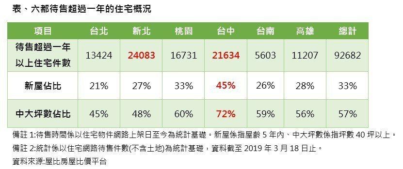 資料來源:屋比房屋比價平台