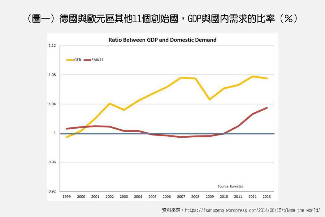 自2000年後德國GDP佔國內需求的比率不斷提高,這個趨勢一直到2007年才放緩...