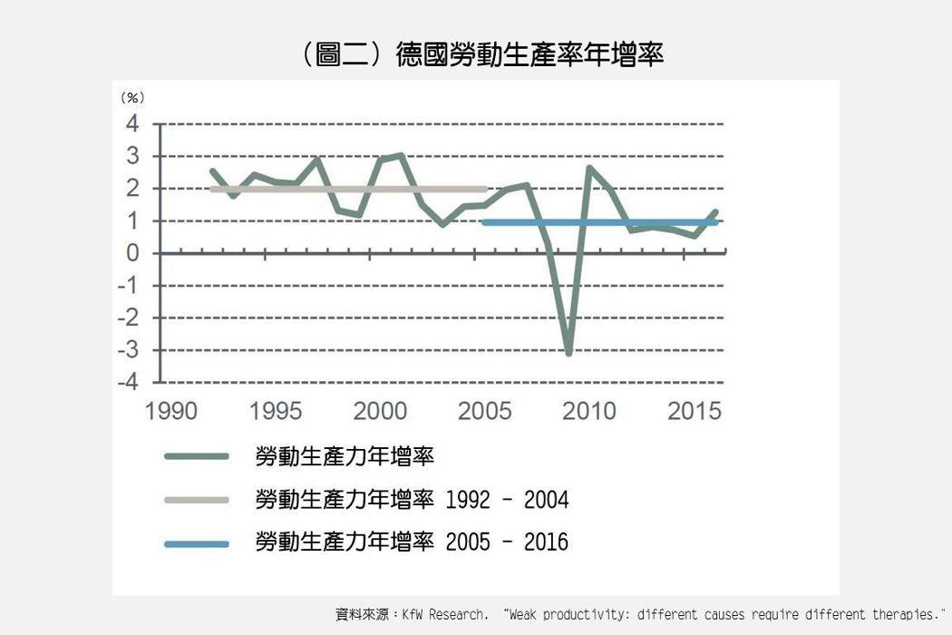 德國的生產力到2008年資本主義危機前的2007年,出現下滑的趨勢;自1992年...