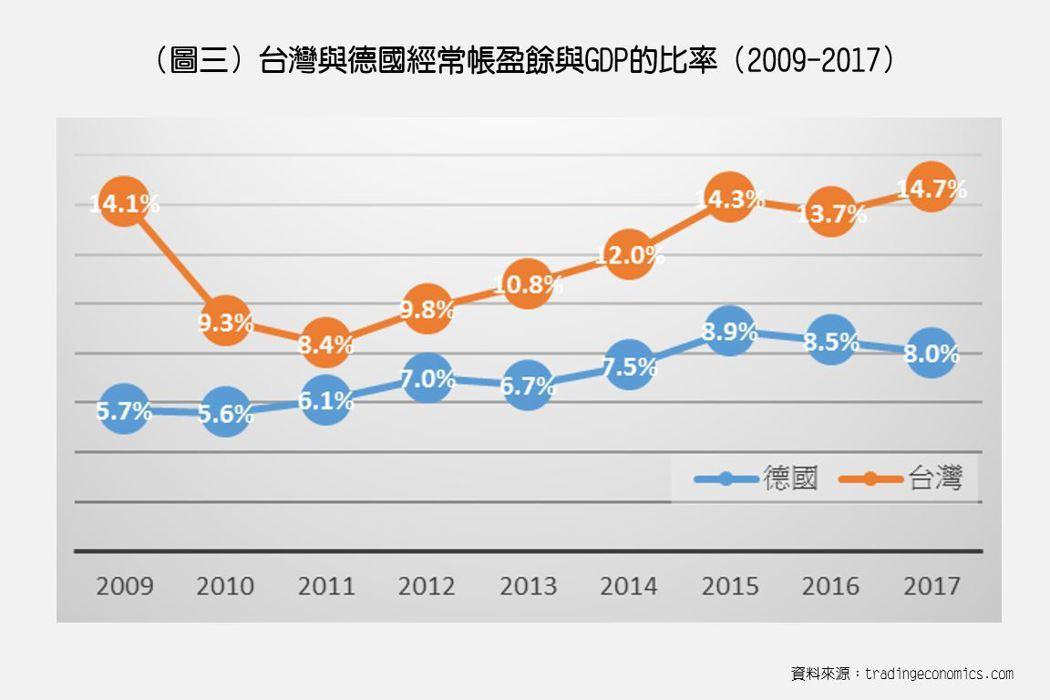 這麼會賺世界錢的台灣,怎麼會讓李家同教授反而去羨慕德國呢?台灣貿易經常帳盈餘佔G...