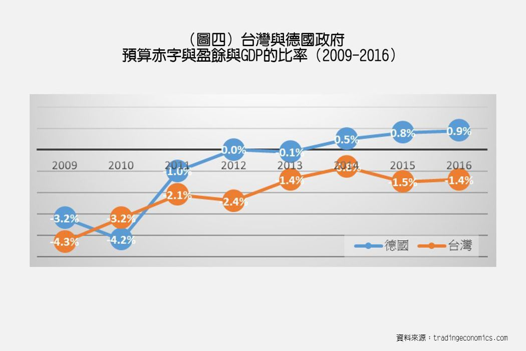 台灣國家財政仍是入不敷出。這之中的癥結,應該是出在台灣的稅收政策。 圖/作者自製...