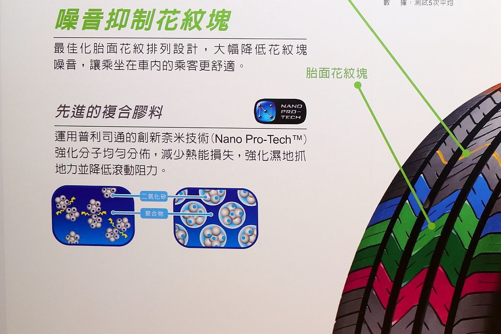 普利司通創新奈米技術(Nano Pro-TechTM)的配方膠料讓車重相對較重的休旅車型能夠降低輪胎運行時所伴隨來的熱能量散失,顯著改善濕地抓地力與輪胎滾動阻力。 記者張振群/攝影