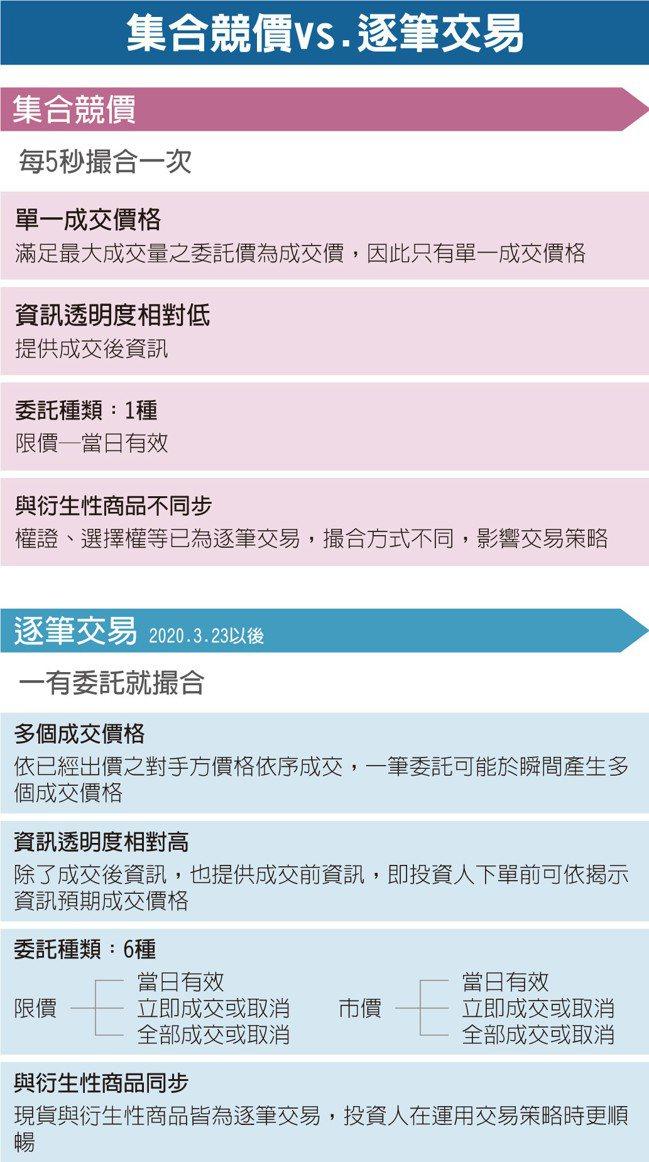 資料來源:台灣證券交易所