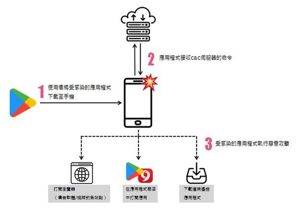 ▲ Check Point Mobile 的研究人員認為應用程式的開發人員應不知...