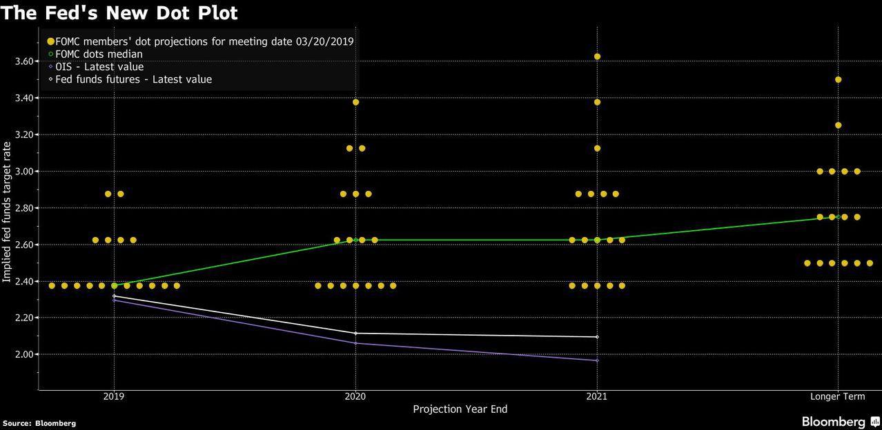 Fed最新利率點狀圖分布(圖/彭博資訊)
