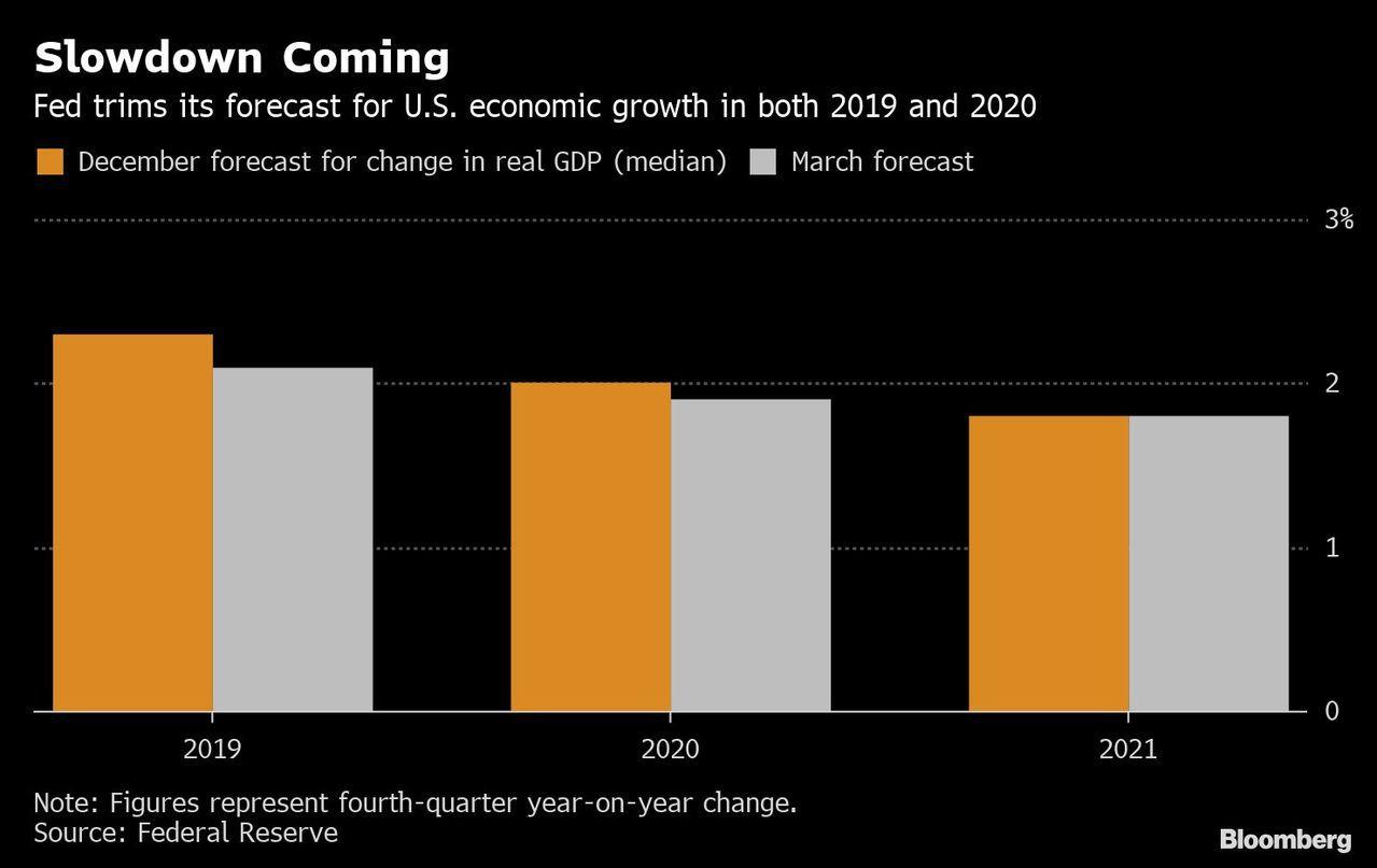 Fed經濟成長預測變動。(圖/彭博資訊)