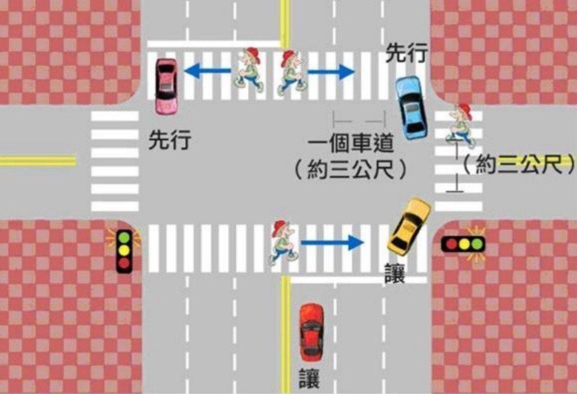北市府今宣布將加強58處路口「不禮讓行人」執法,只要車輛進入斑馬線時,車體前端左...