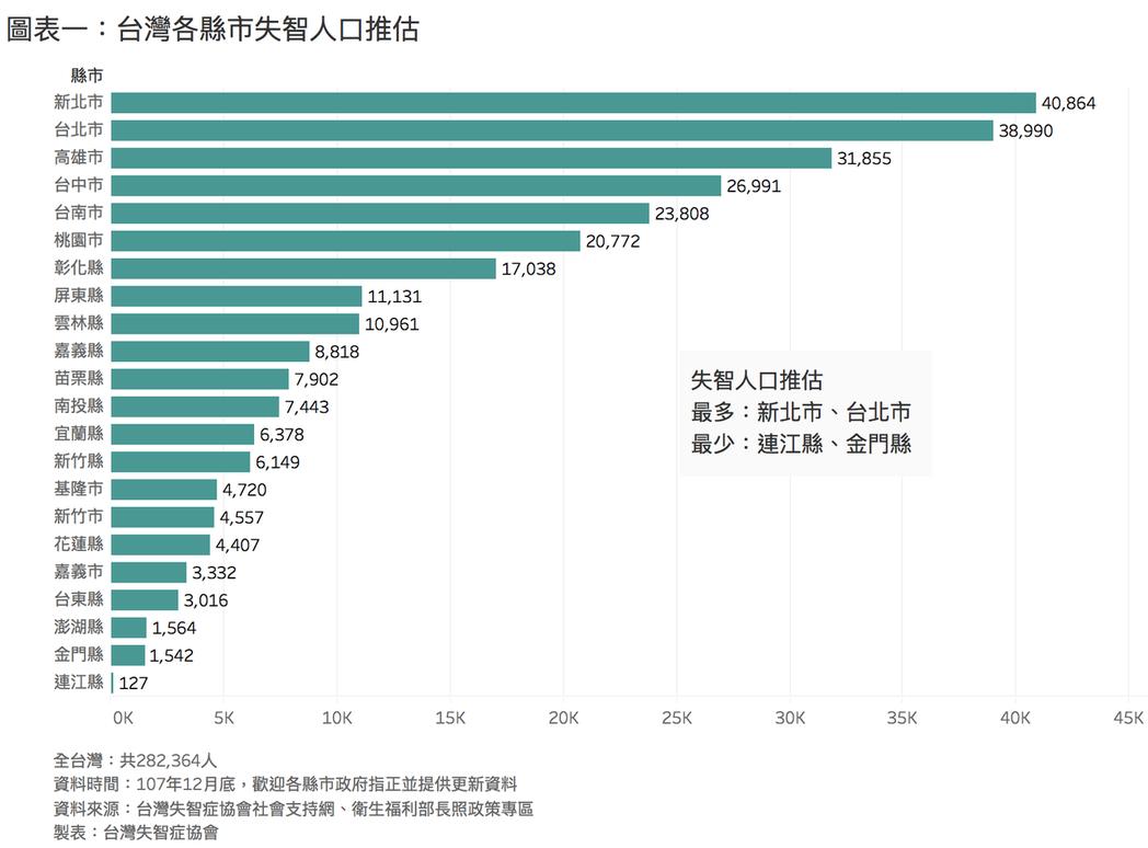 台灣各縣市失智人口推估。 圖╱失智症協會提供