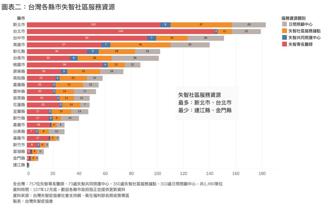 台灣各縣市失智社區服務資源。 圖╱失智症協會提供