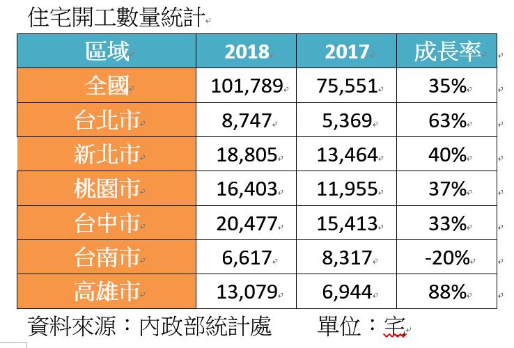 2018住宅開工數量統計。圖/信義房屋不動產企研室提供