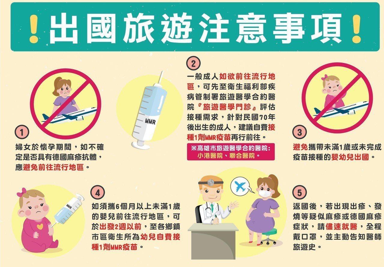 高雄市衛生局提醒,目前日本、大陸是德國麻疹流行地區,36歲以上民眾前往旅遊、工作...