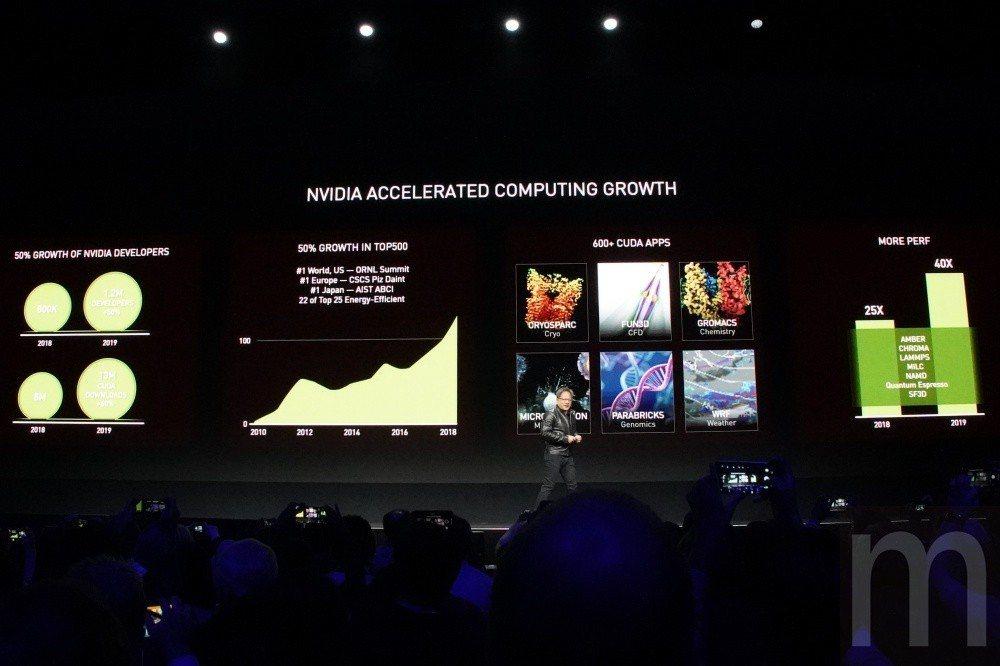 虛擬化顯示加速一直是NVIDIA致力發展項目