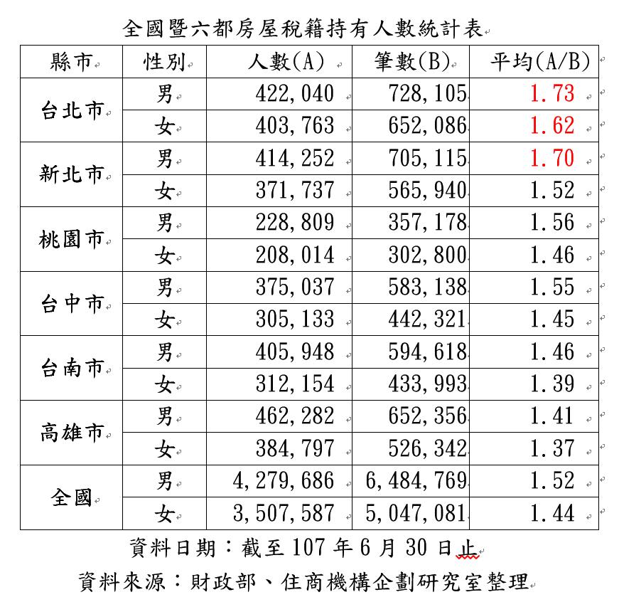 全國暨六都房屋稅籍持有人數統計表。表:住商機構企劃研究室彙整