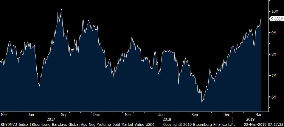 彭博巴克萊全球負殖利率債券市值在22日升到將近9.7兆美元,直逼10兆美元大關。...