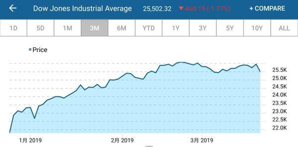 道瓊工業指數近三月走勢 取自/CNBC