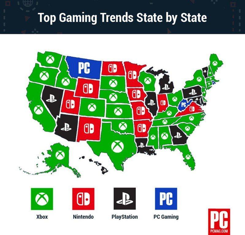 統計數據指出,2,033名受訪者中有31%的玩家將Xbon列為進行遊戲的首選。圖...