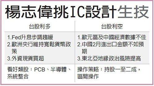 楊志偉挑IC設計生技 圖/經濟日報提供