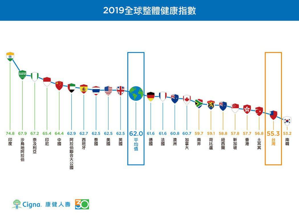 2019年360°康健指數調查顯示,今年台灣整體康健指數從去年的57.2分下滑至...